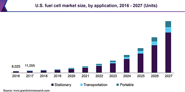 Fuel Cell Market Is Likely To Touch Usd 33 09 Billion By 2027