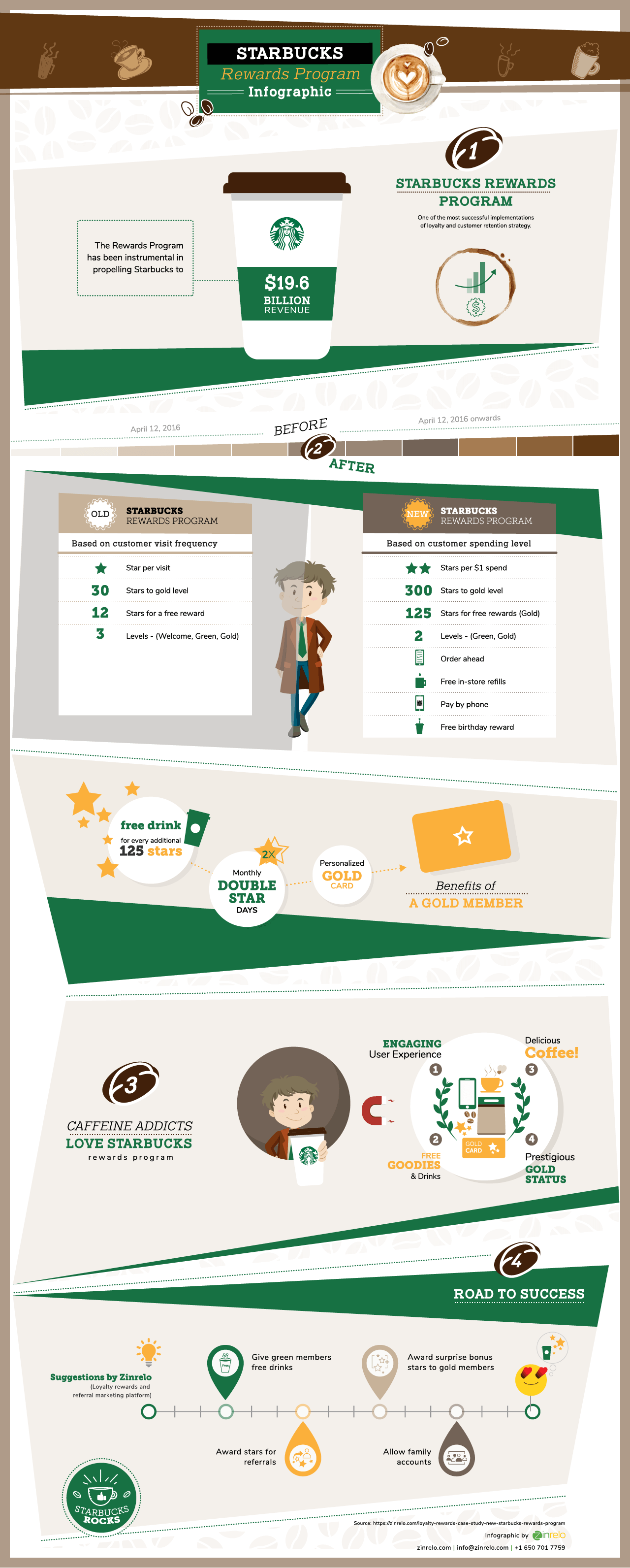 Starbucks Loyalty Rewards ProgramInfographic Loyalty