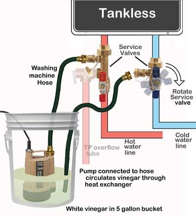 How To Delime Tankless Water Heater Water Heater Installation Tankless Hot Water Heater Tankless Water Heater