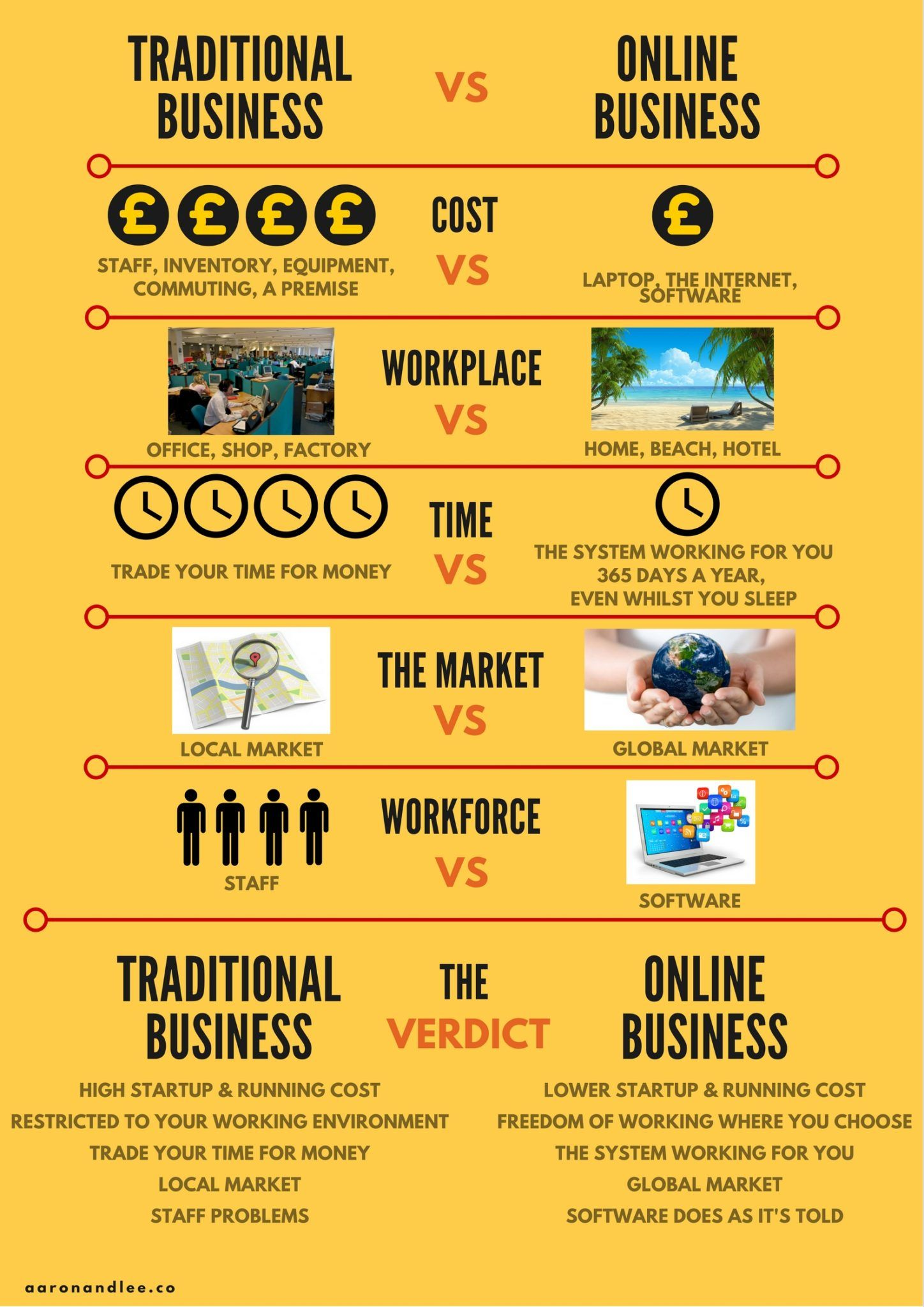 Traditional Business Vs Online Business 5 Business Management