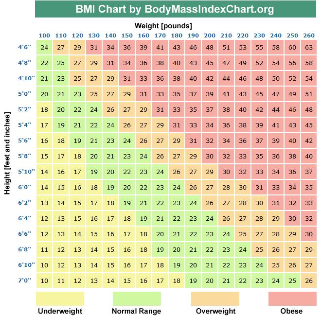 normal bmi chart