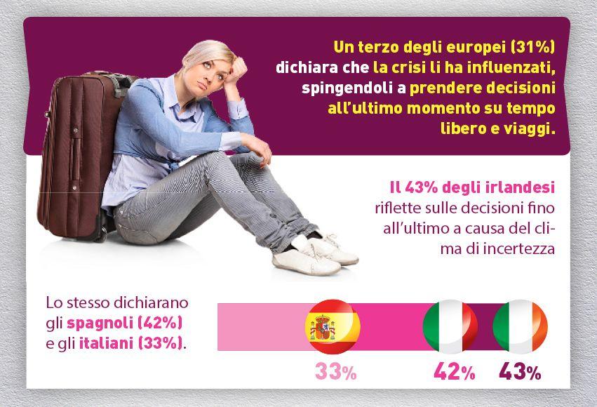 Pare che noi italiani (come irlandesi e spagnoli) tendiamo a riflettere fino all'ultimo prima di prenotare le #vacanze.. Siete d'accordo?