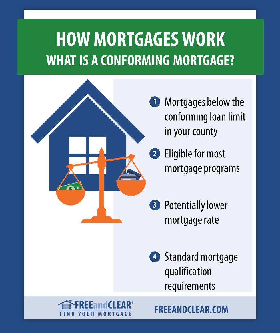 What Is The Conforming Loan Limit With Images Mortgage