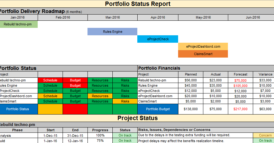 Multiple Project Status Report Template Can Be Used Report On A