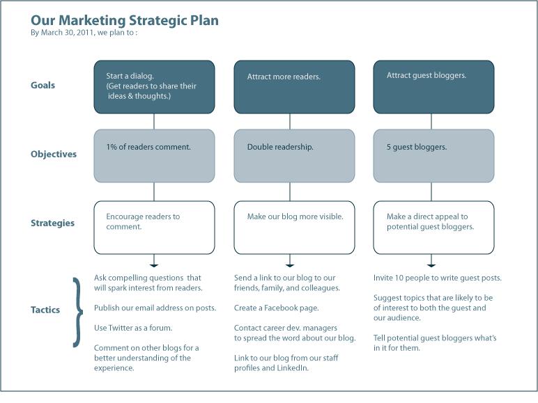 Marketing Plan For Your Lifework Blog Digital Marketing - Marketing strategy template