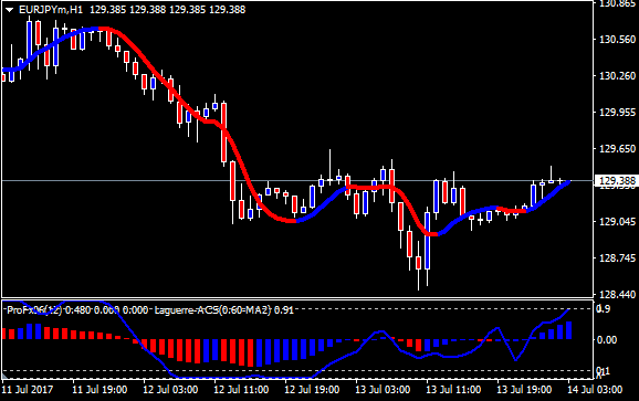 5 Min Scalping With Laguerre With Images Forex Trading