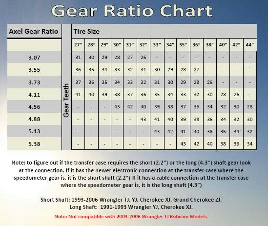 Gear Ratio Chart Automotive Repair Car Mechanic Auto Repair