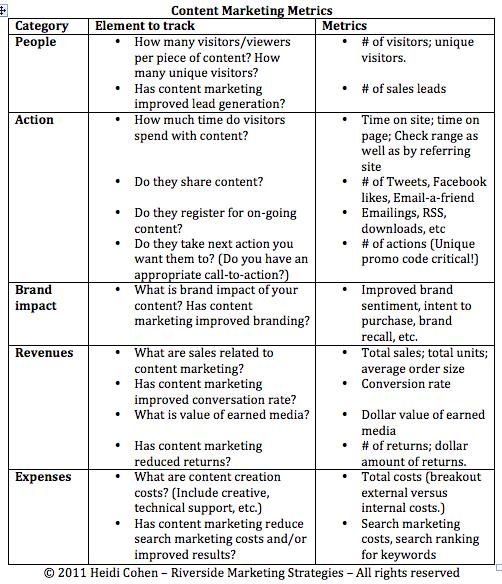 Content marketing metrics-Heidi Cohen-1