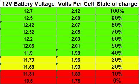 Car Battery Voltage >> Car Battery Voltage Chart Car Pinterest Cars Home Jobs And