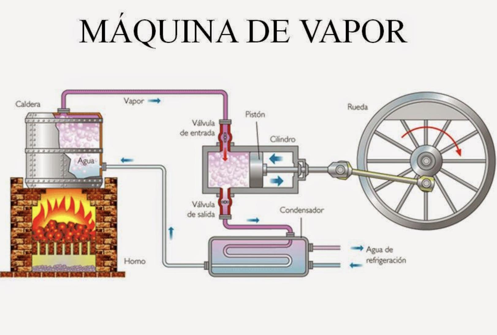 Pin De Cronchy En Miniature Machines Maquinas De Vapor Motor De Vapor Vapor