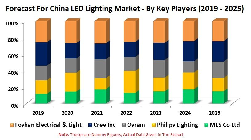 China Led Lighting Market Volume By Applications Industrial