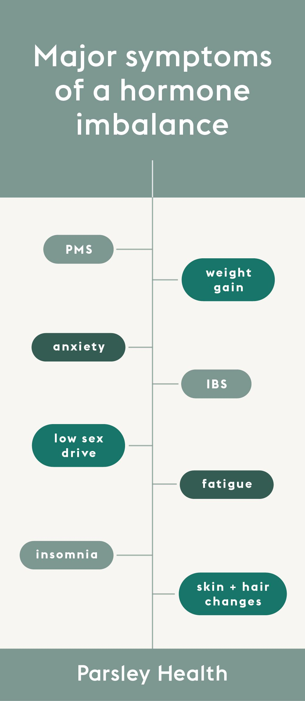 7 hormonal imbalance symptoms and how to balance hormones
