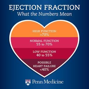 fraction is a measurement that can gauge how healthy the heart is.