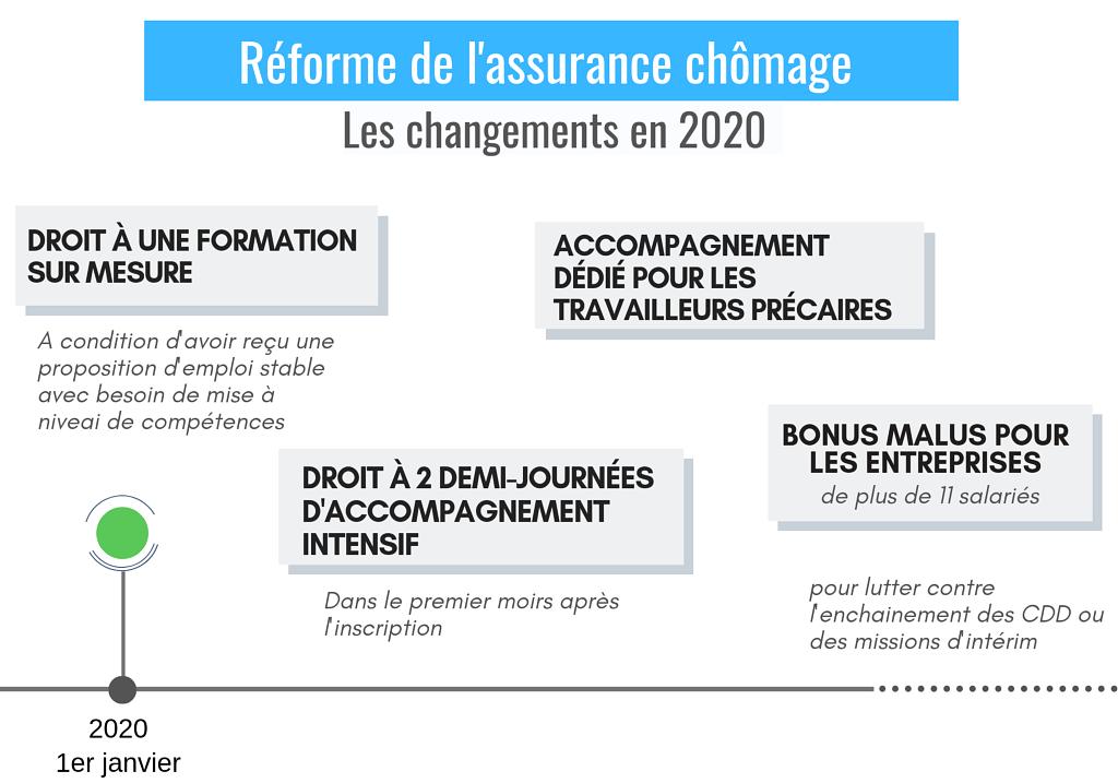 Reforme De L Assurance Chomage Les Changements En 2020 Rediger Un Cv Chomage En France Changement