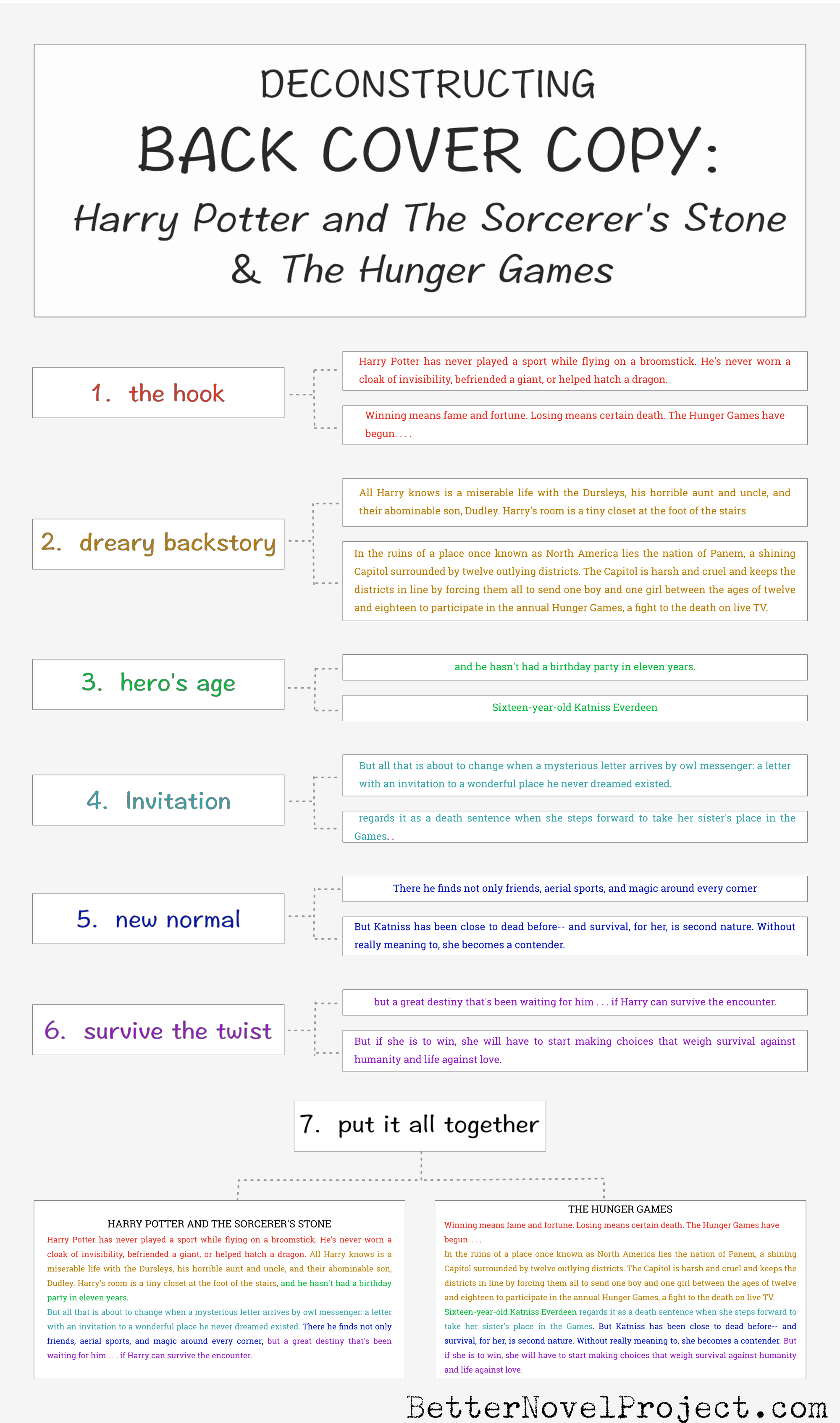 deconstructing back cover copy infographic spreadsheet writing