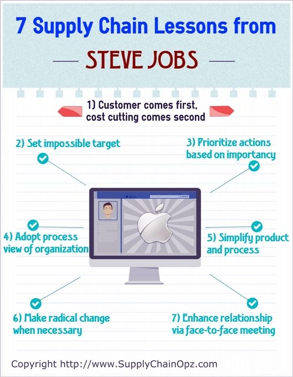 7 Supply Chain Lessons from Steve Jobs Unfolded | Supply