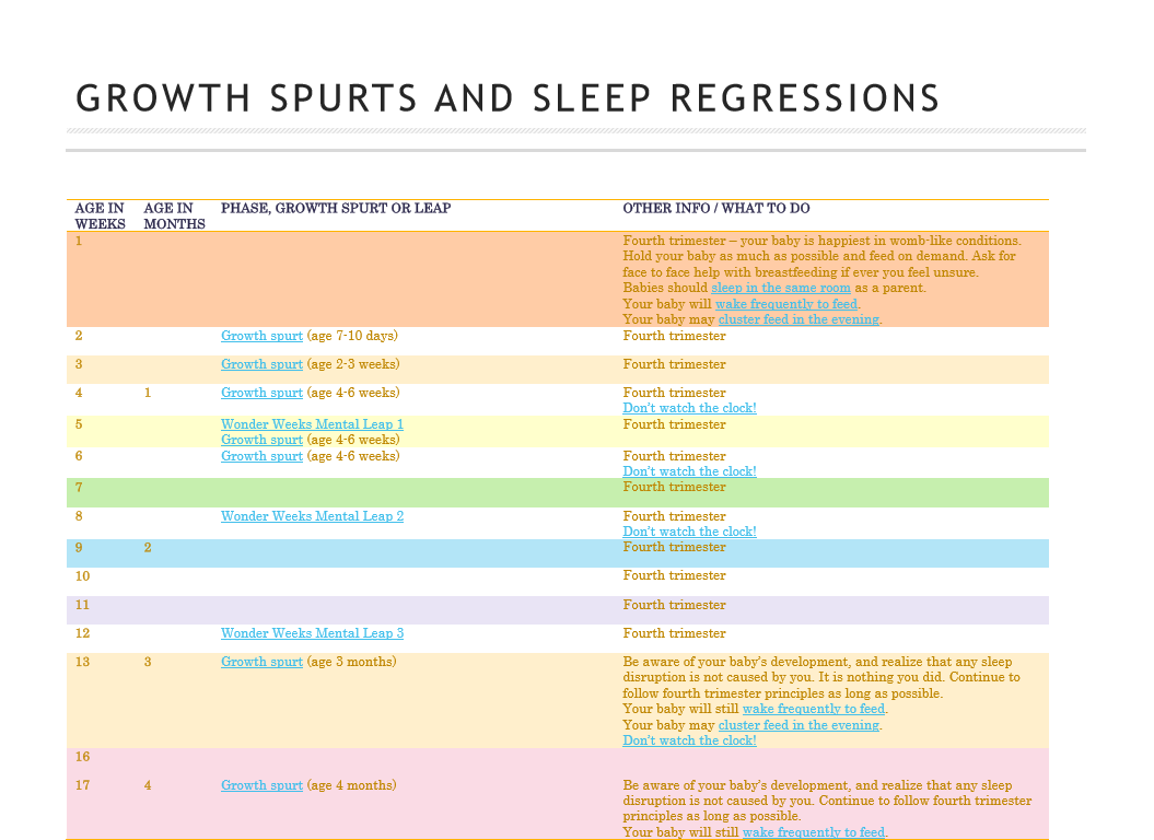 Growth spurts and sleep regressions chart wonder weeks connected