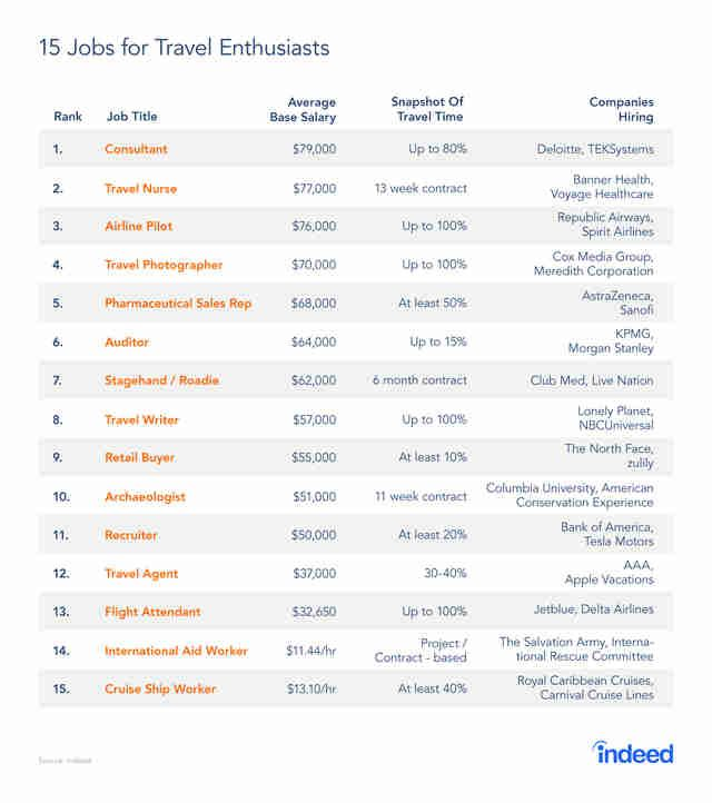Here Are The 15 Best Paying Jobs If You Love To Travel Good Paying Jobs Job Travel