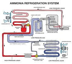 image result for ammonia refrigeration system hvac. Black Bedroom Furniture Sets. Home Design Ideas