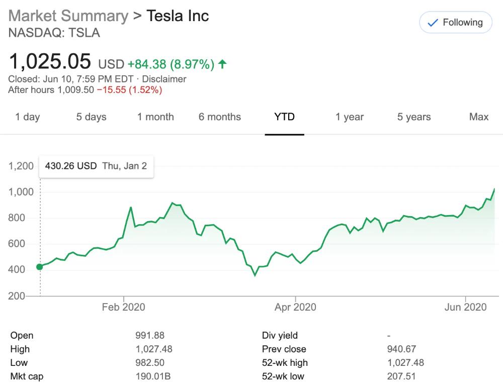 Pin On Tesla