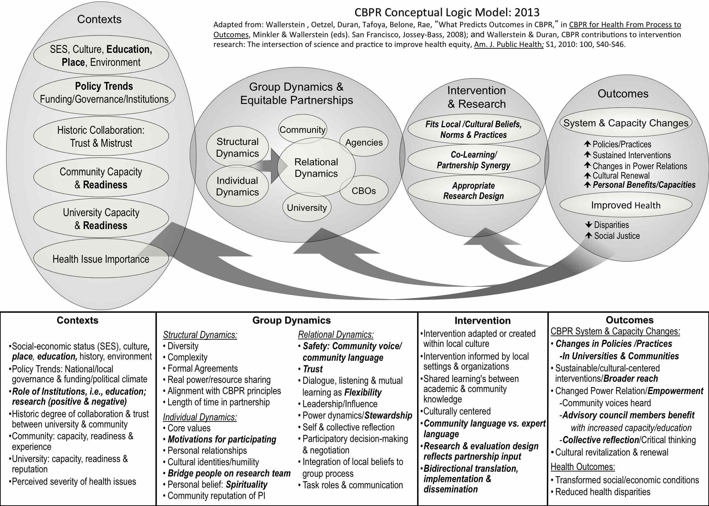 CommunityBased Participatory Research Logic Model Dsaunders