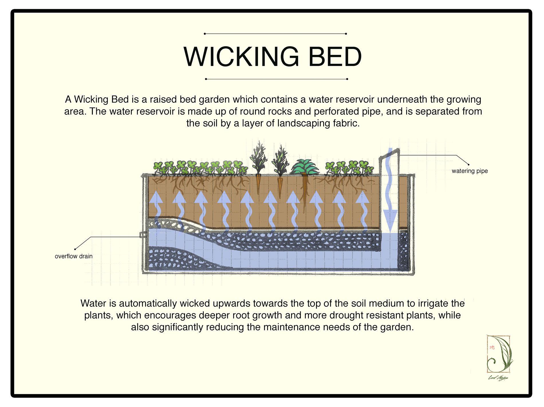 vegetable garden beds google search [ 1900 x 1423 Pixel ]