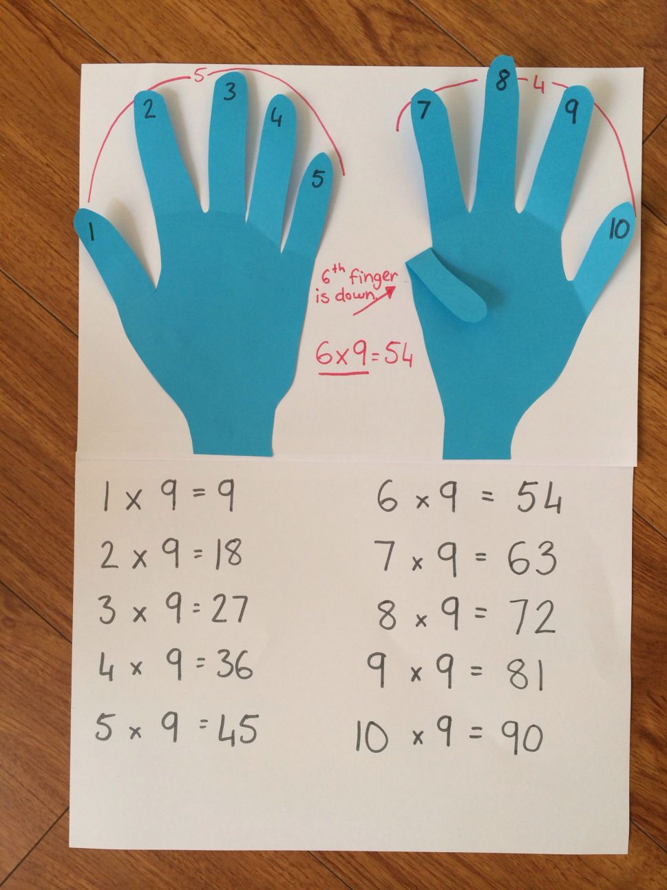 Number Sense Craftivity | Pinterest | Maths, Times tables and ...