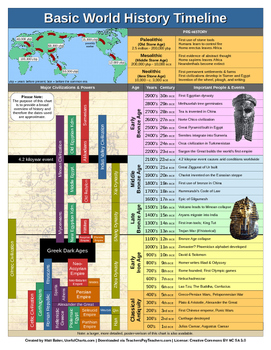 World History Timeline Pdf 2 Pages History Timeline World History Ap World History