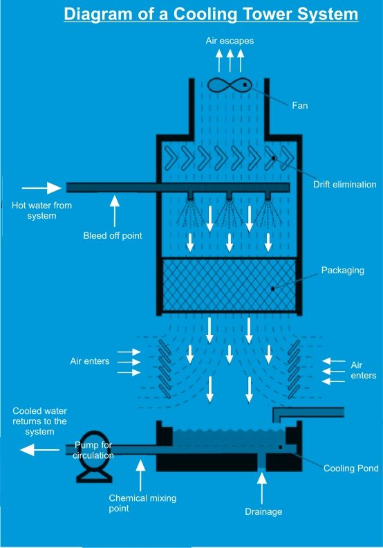 Pin By Industrial Wastewater On Cooling Tower Water Treatment Refrigeration And Air Conditioning Heat Pump System Water Treatment