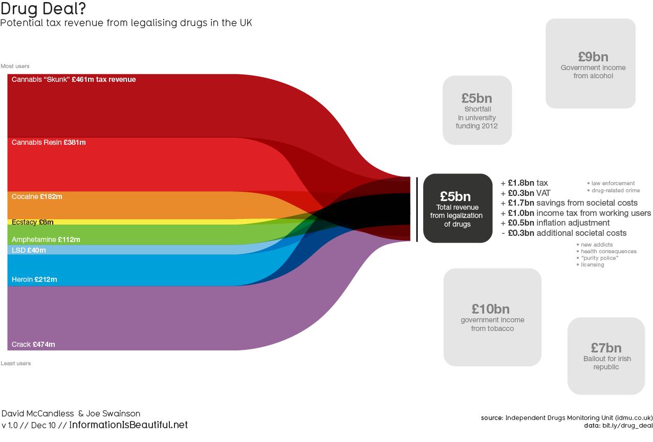 Image result for david mccandless data vis