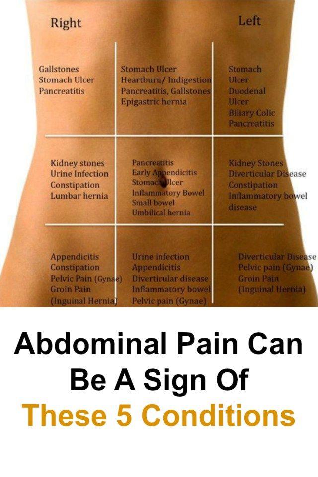 Interior Location Of Appendix Pain Full Hd Maps Locations