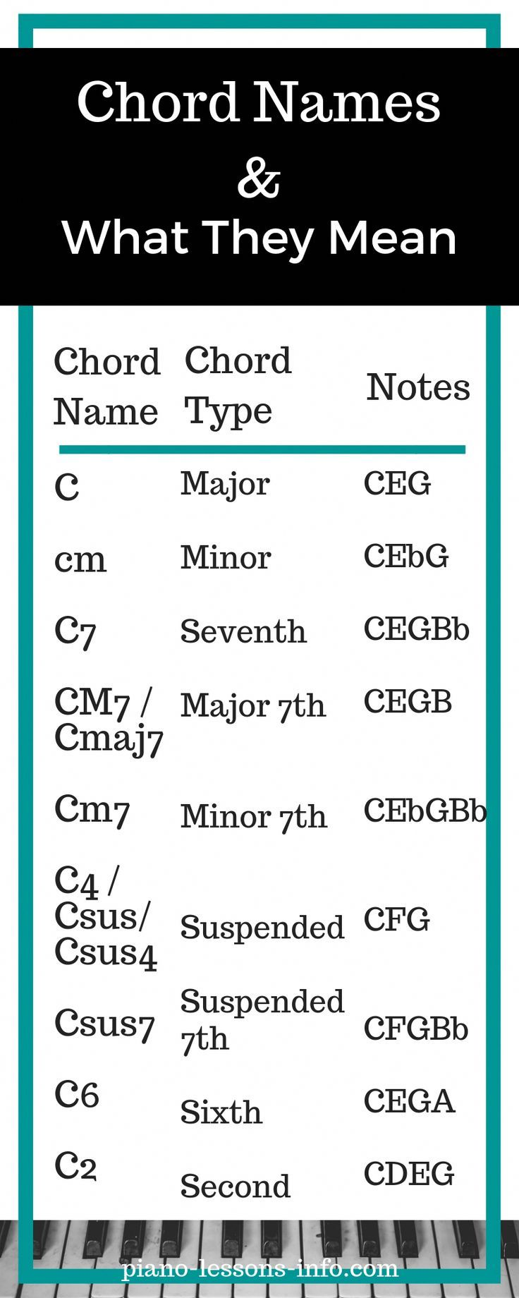 How to Read Piano Chords   Learn piano chords, Piano chords chart ...