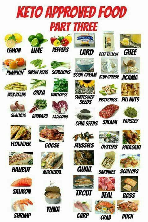 Keto Approved foods: Part 3 | keto/paleo/whole30/blood ...