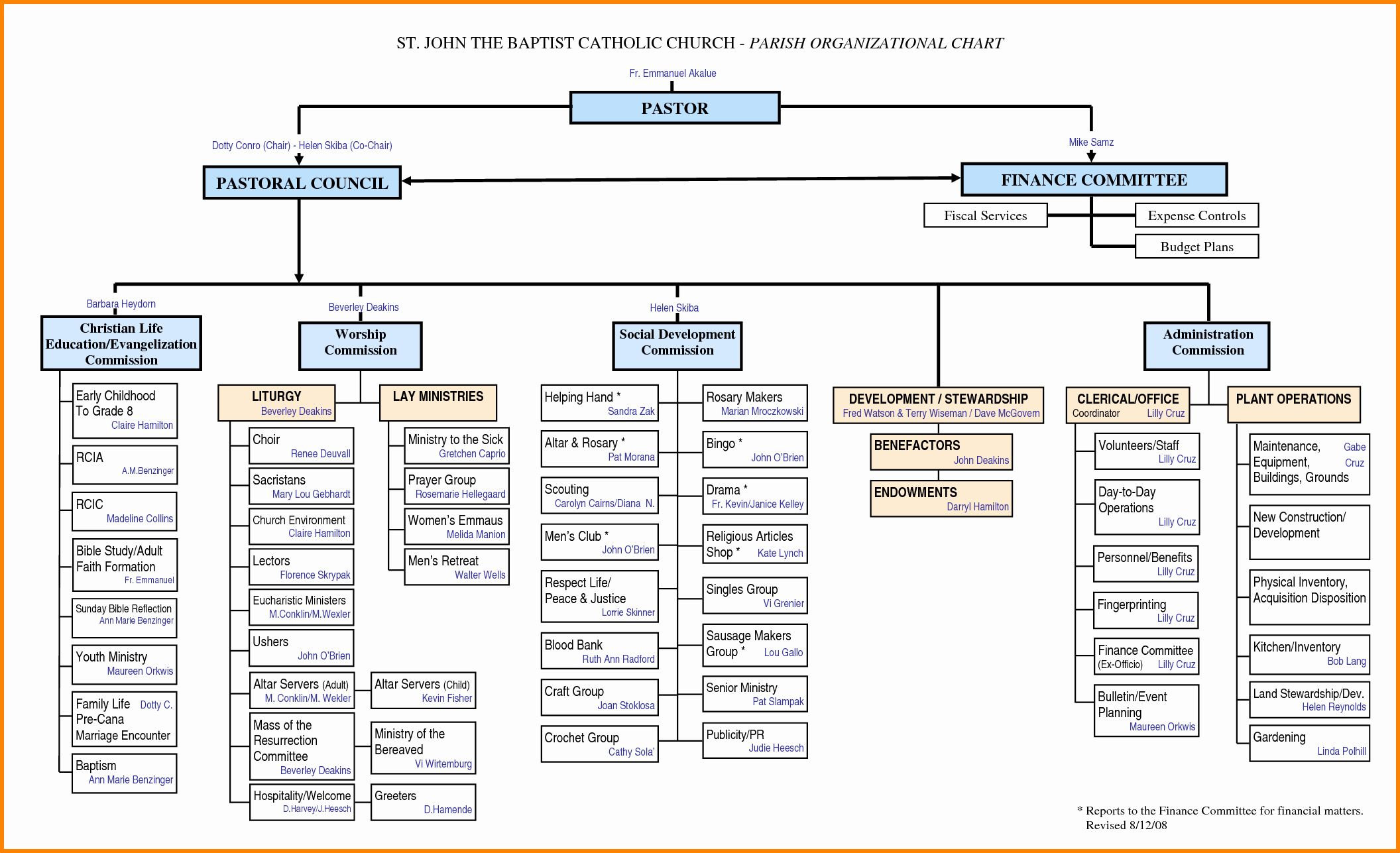 Elegant Church Organizational Chart Template In 2020