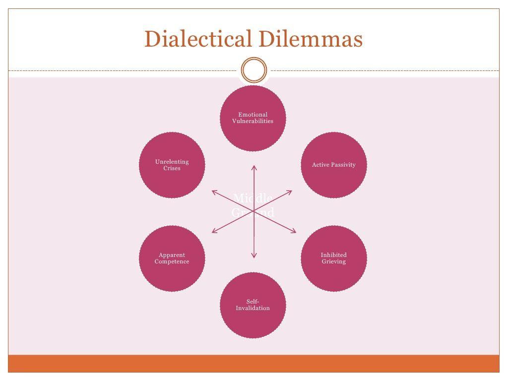 DBT ~ Dialectical Dilemmas | {Therapize} | Pinterest | Dbt ...