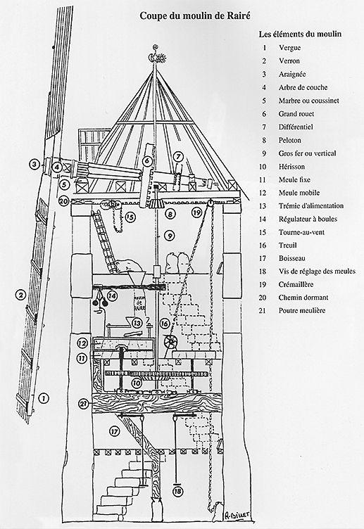 for Plan de moulins