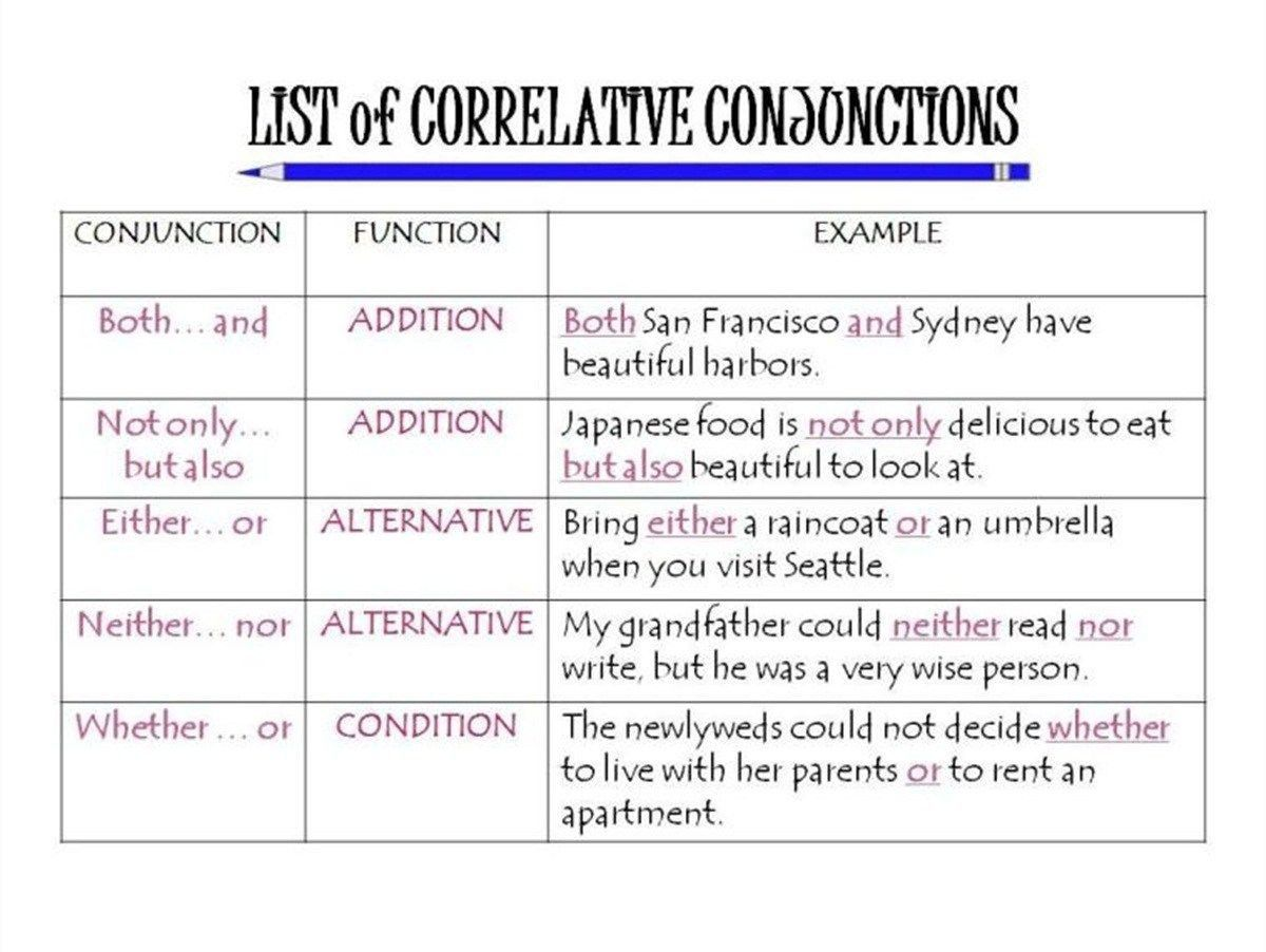 5 Conjunctions Worksheets 4th Grade In