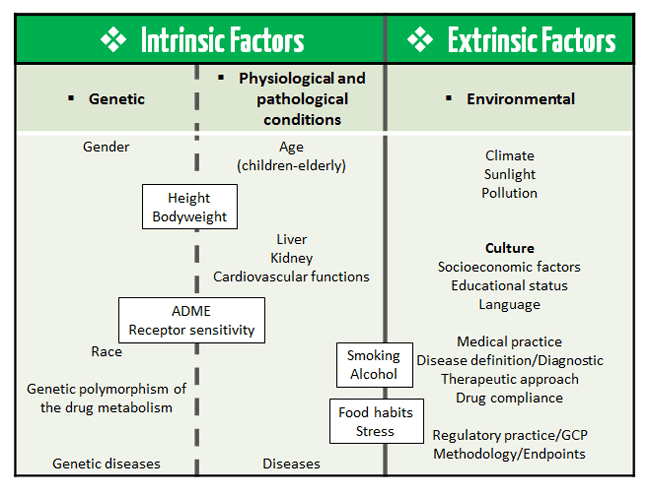 Image result for intrinsic and extrinsic factors on health