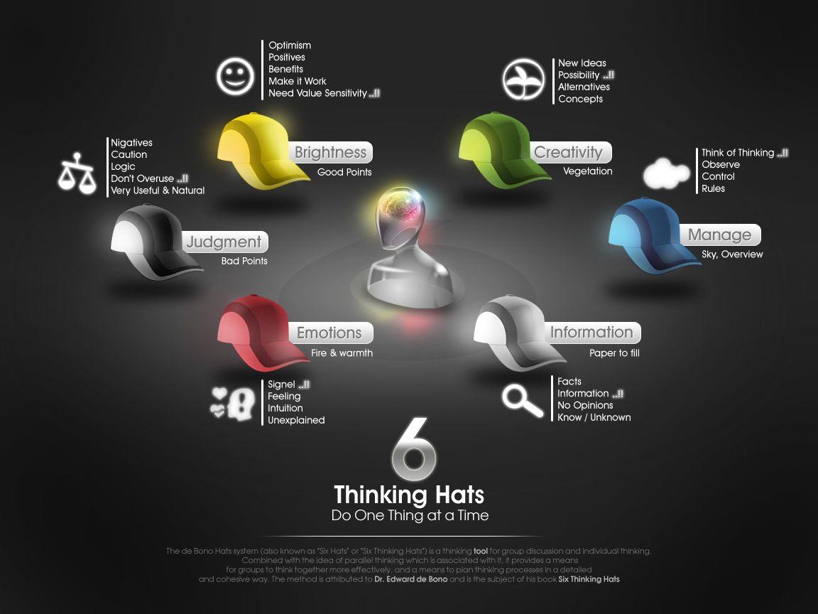 six thinking hats | 6 thinking hats | Pinterest | Schools, Hats ...