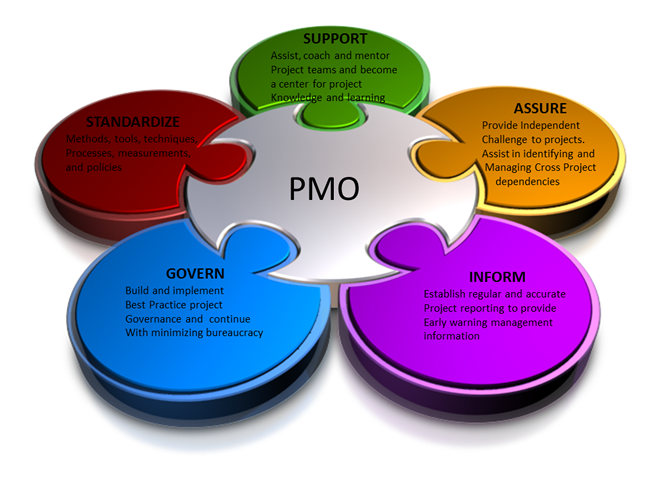 PMO maturity assessment model Google Search Sharepoint