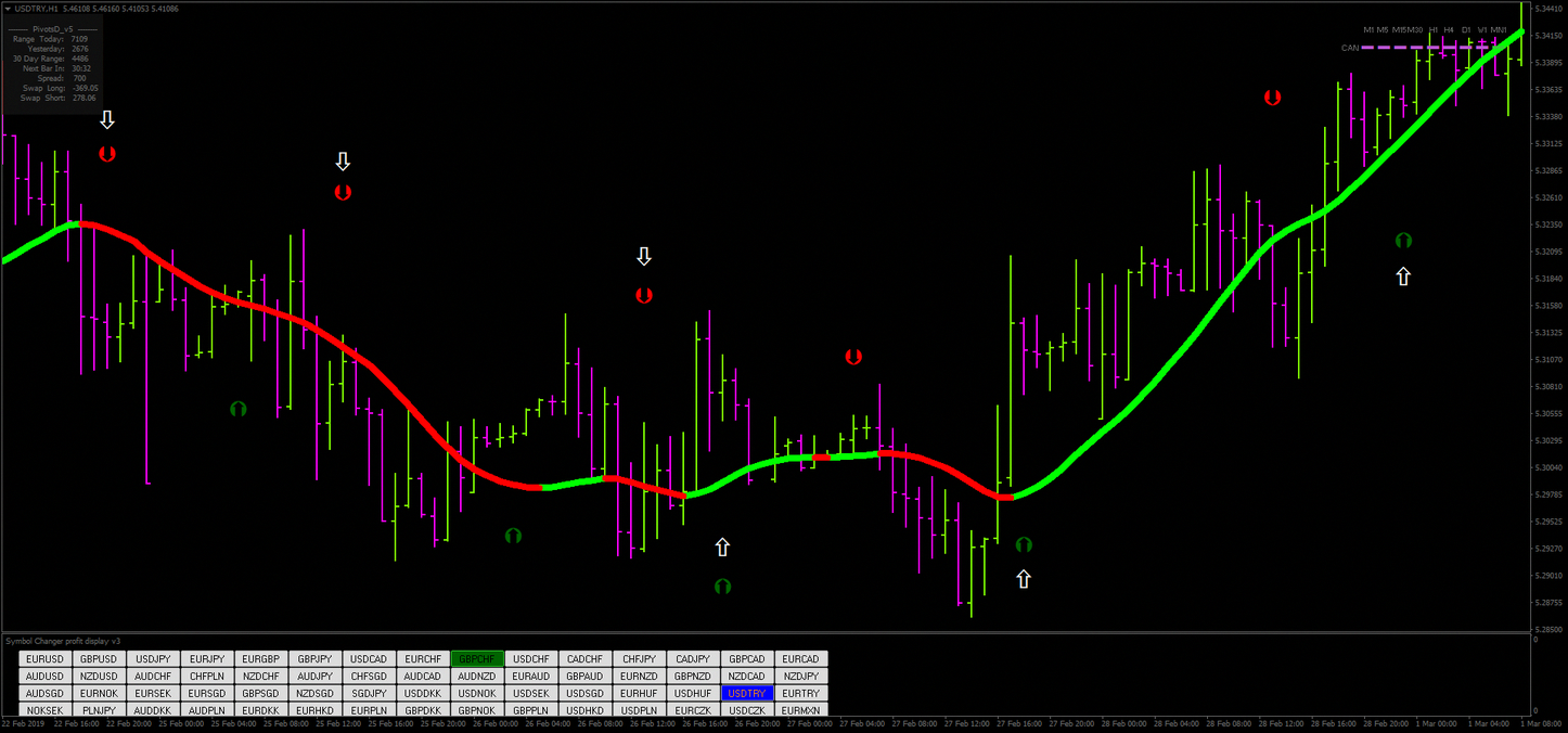 How To Trade Forex Forextrader Forex Strategy