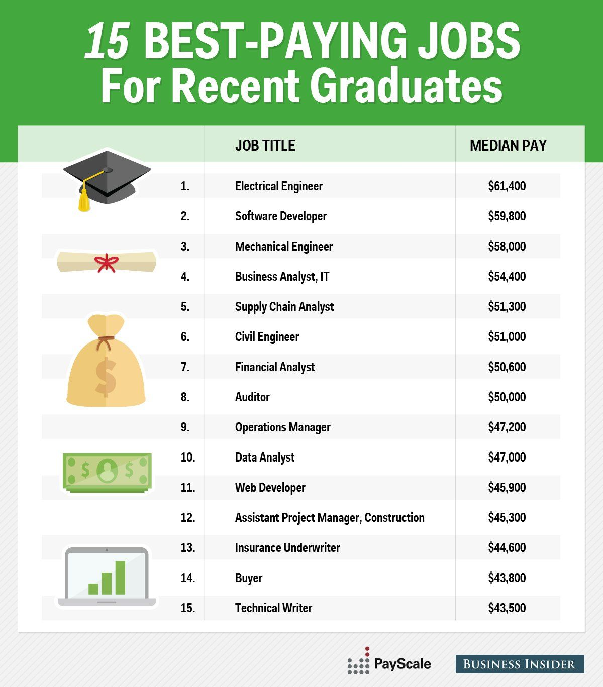 15 Best Paying Jobs For Young Professionals Individual Compensation Profiles Containing More Than 40 Million To Good Paying Jobs Graduate Jobs Business Analyst