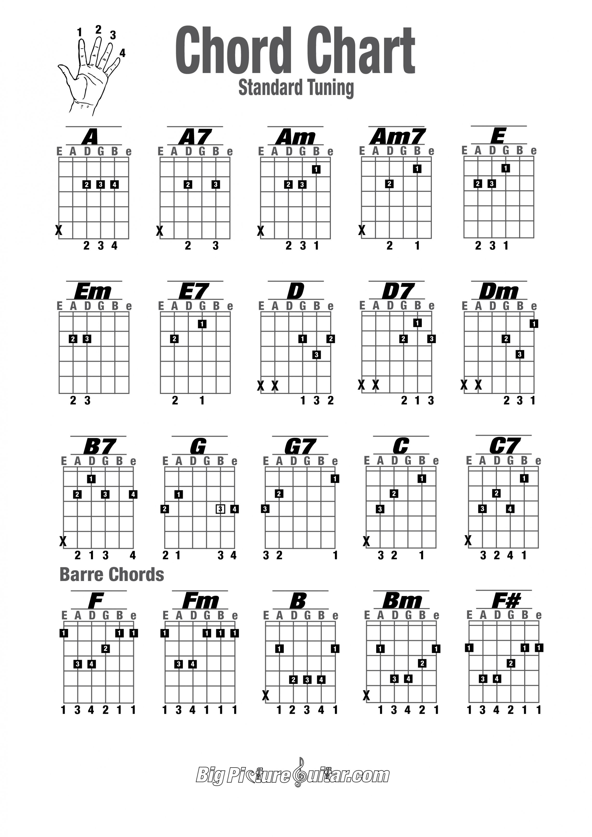 Precise Broken Chords Chart 7th Chords Guitar Chart Guitar Cords Chart For Beginners Complete