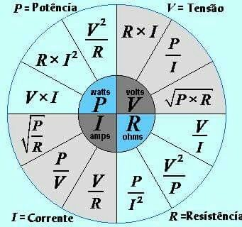 Ohms law pie chart recipes pinterest charts and pies electrical also elitadearest rh