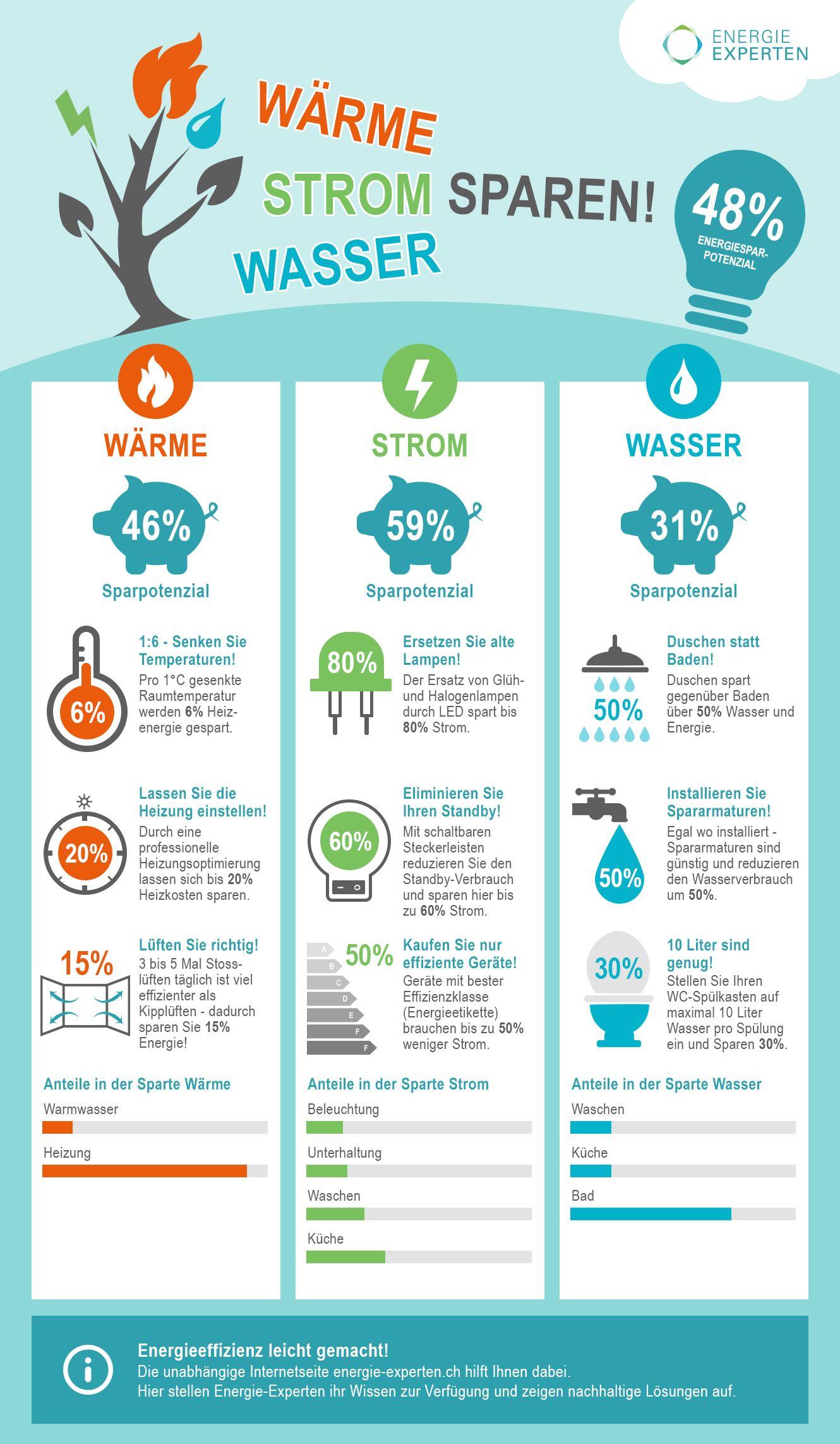 energiespar tipps strom wasser und w rme sparen leicht gemacht infografiken. Black Bedroom Furniture Sets. Home Design Ideas