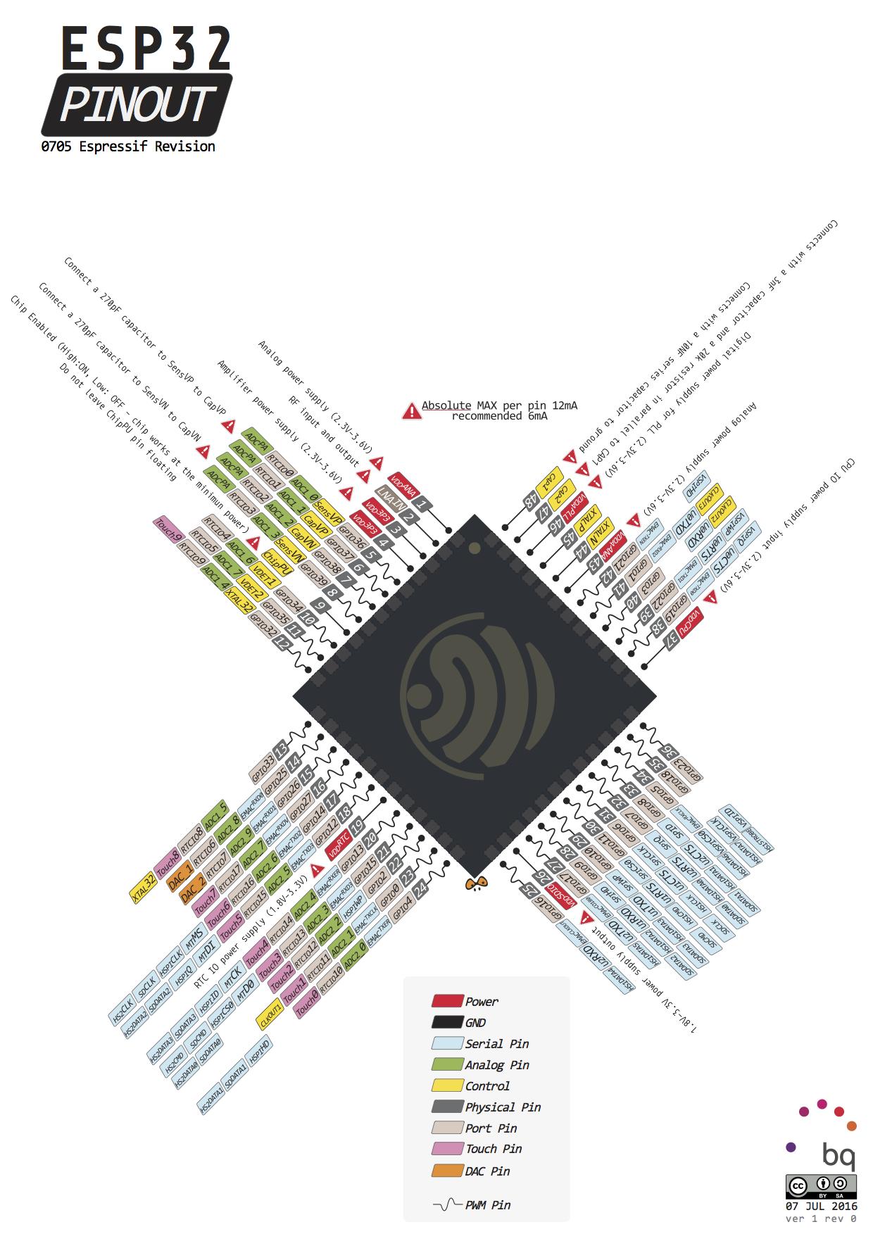 The New Esp32 Espressifsystem Specs Pinout Datasheet Diy Smart Car Fuse Box Location As Well Microsquirt Wiring Diagram