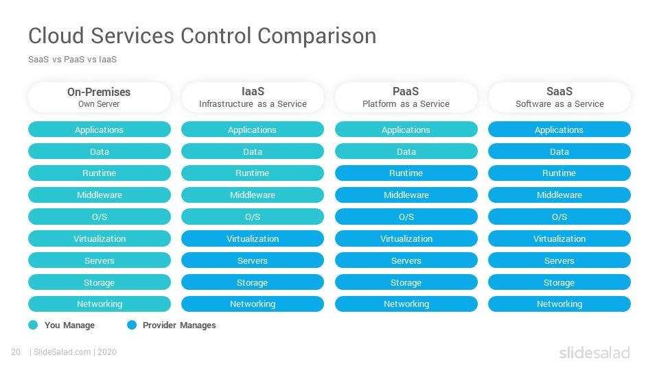 SaaS Business Model PowerPoint Template SlideSalad in