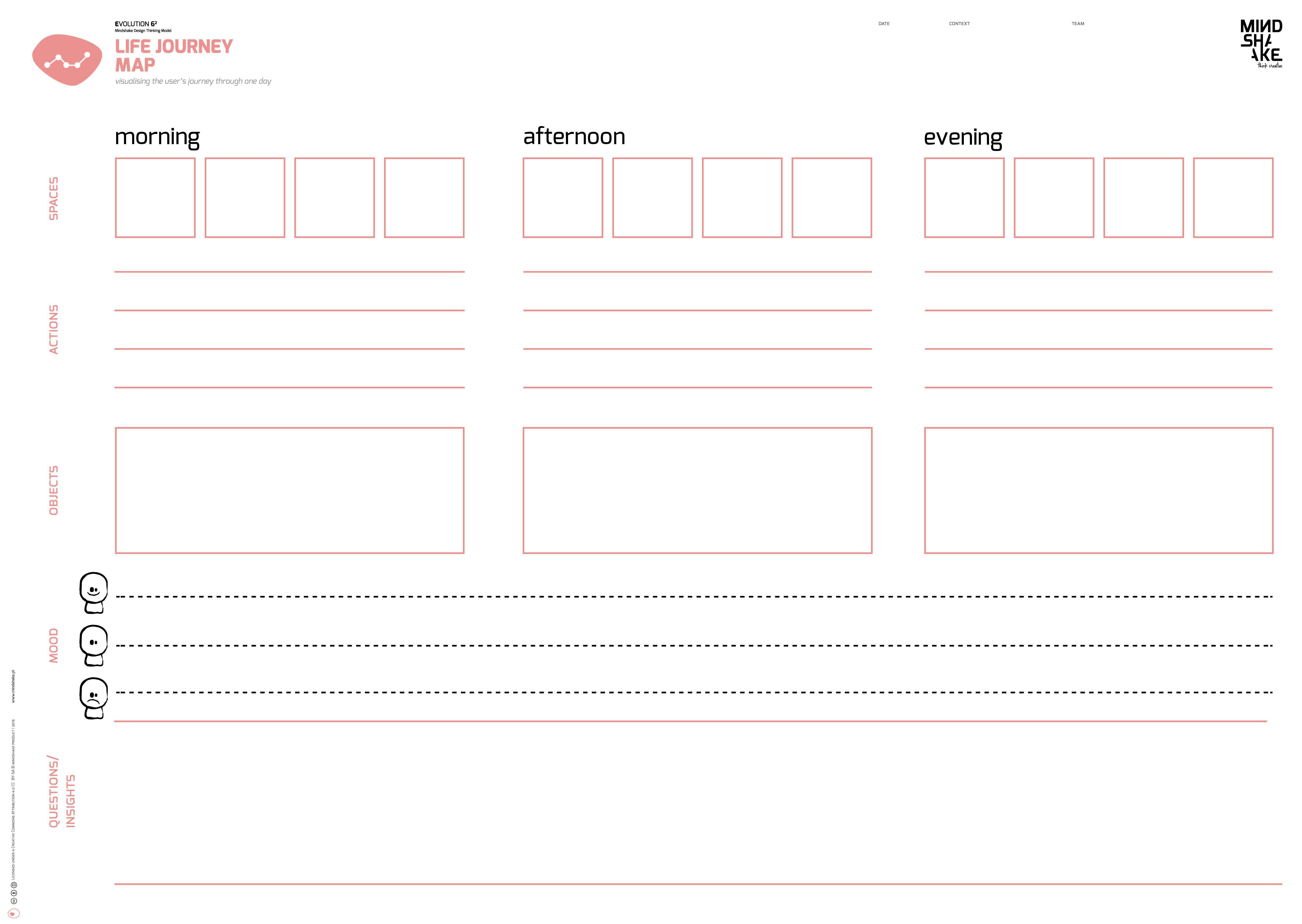 Life Journey Map Mindshake Design Thinking Templates