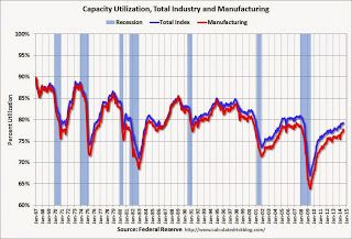 Fed: US Industrial Production increased 0.4% in July.
