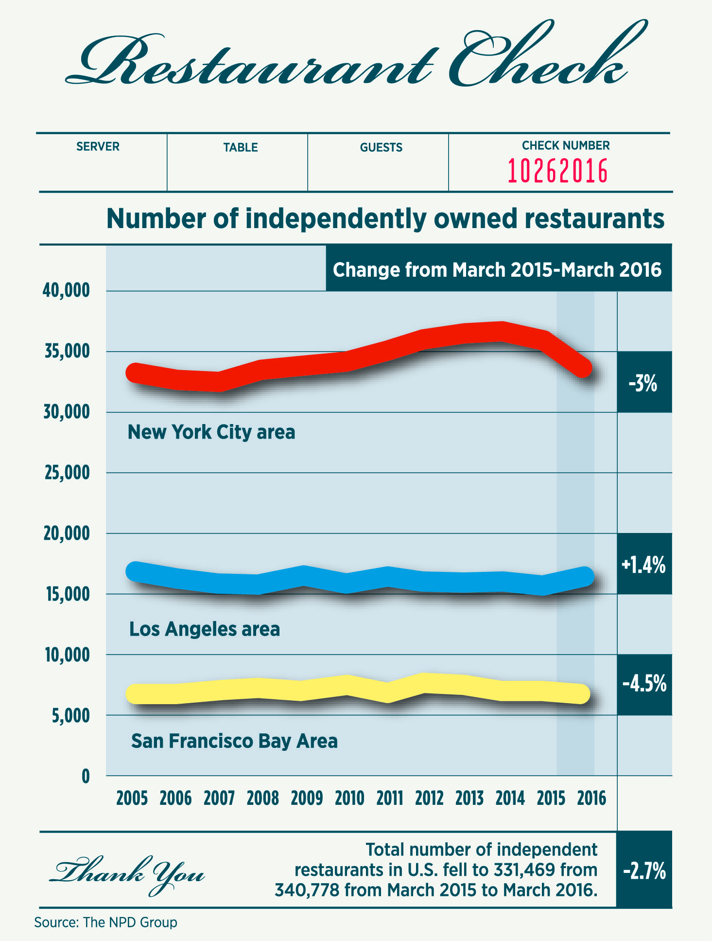 Is New York Too Expensive For Restaurateurs We Do The Math With